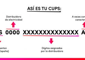 El código CUPS es el número de identificación de tu vivienda