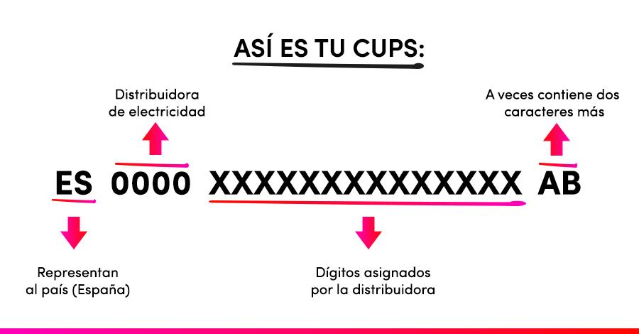 Así es tu cups