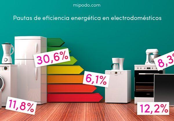 eficiencia-electrodomesticos-gasto-electricidad