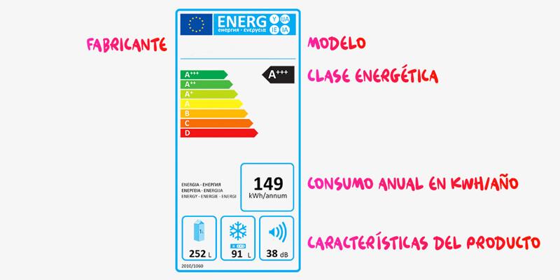 electrodomesticos-eficiencia