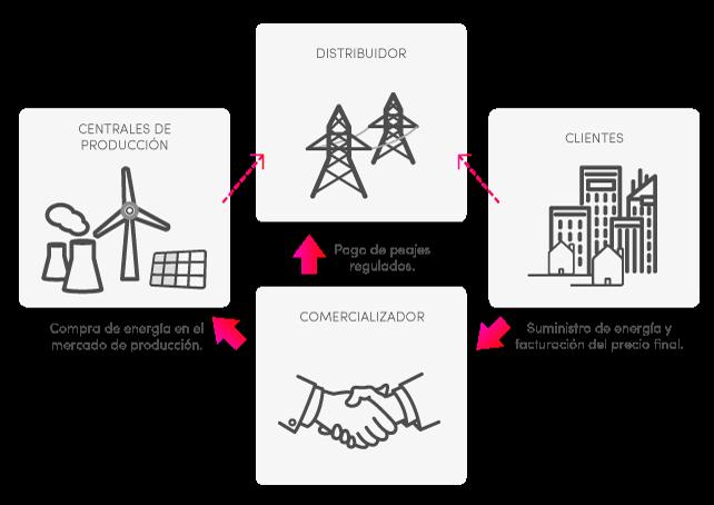 Cómo funciona el mercado de producción de energía