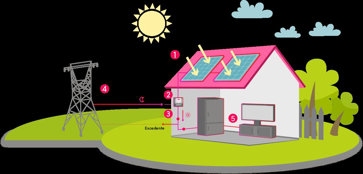 Cómo funciona una instalación solar de autoconsumo - Podo