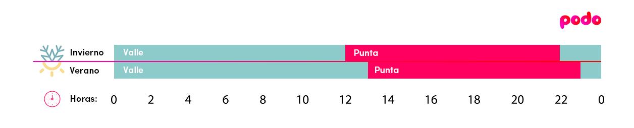 Discriminación horaria 2 períodos