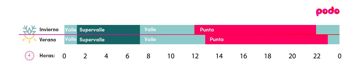 Discriminación horaria 3 períodos