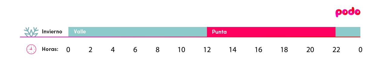Discriminacion horaria de 2 períodos
