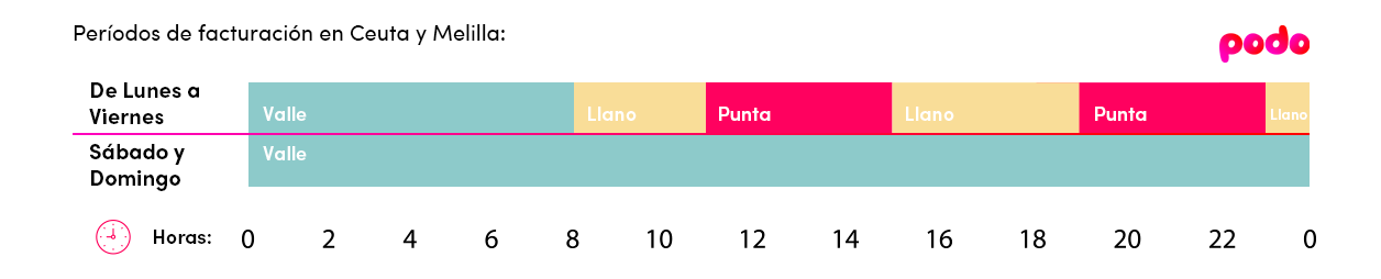 Período de facturación tarifa eléctrica 2.0 TD Ceuta y Melilla