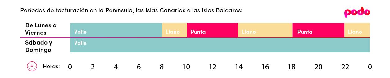 Período de facturación tarifa eléctrica 2.0 TD de Península, Canarias y Baleares