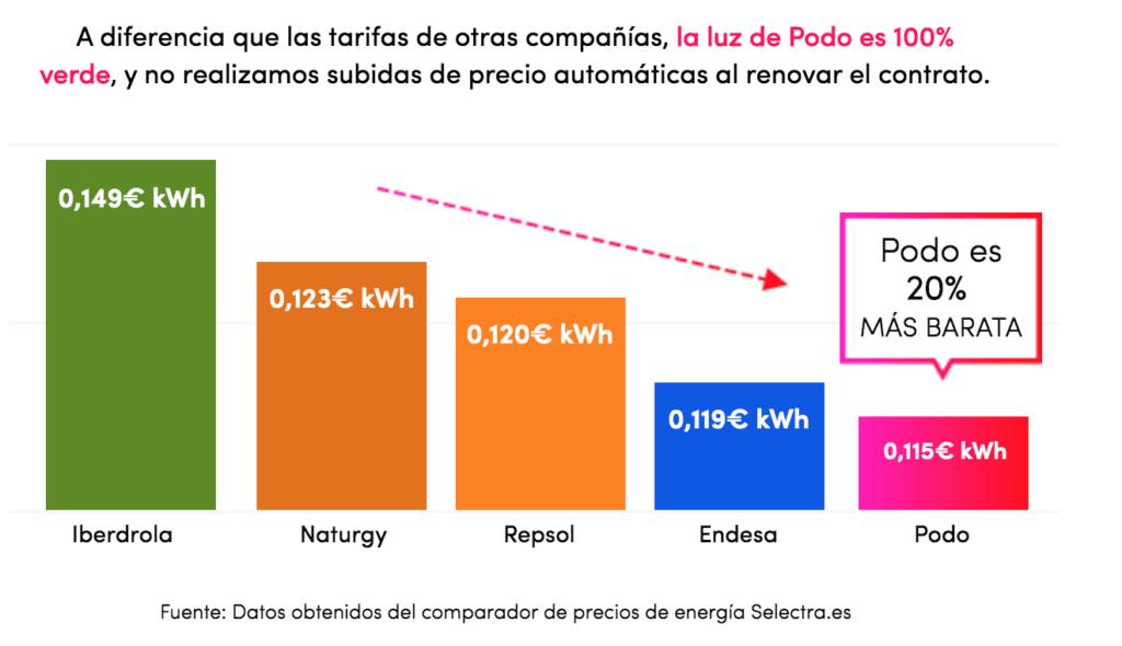 ¿Cuál es la tarifa eléctrica más barata de España? Comparativa