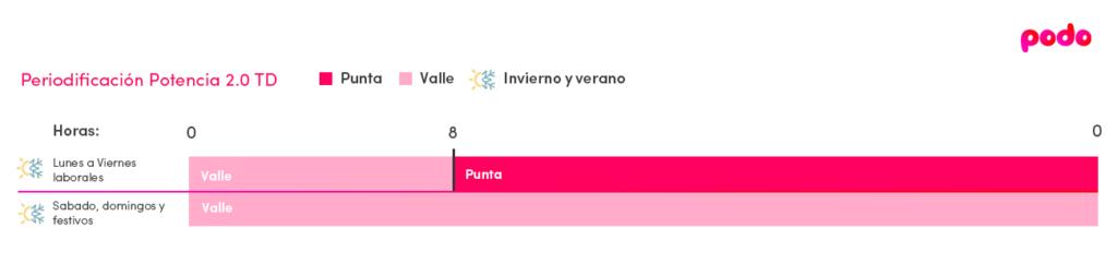 Periodo tarifa 2.0TD