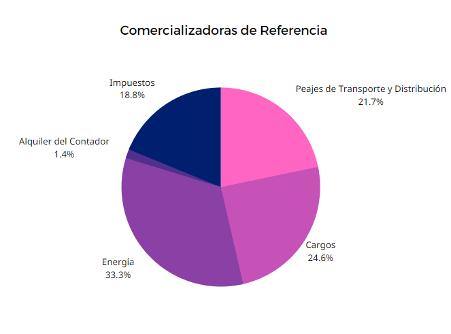 Distribución factura eléctrica PVPC