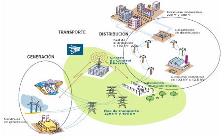Funcionamiento Sistema Eléctrico España